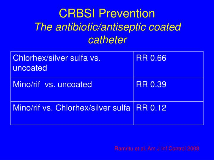 CRBSI Prevention