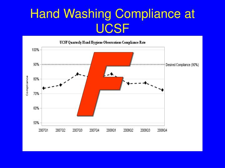 Hand Washing Compliance at UCSF