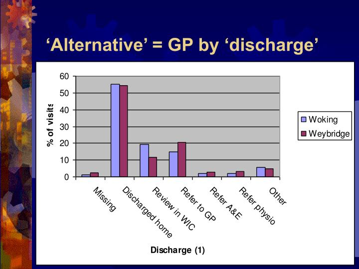 'Alternative' = GP by 'discharge'