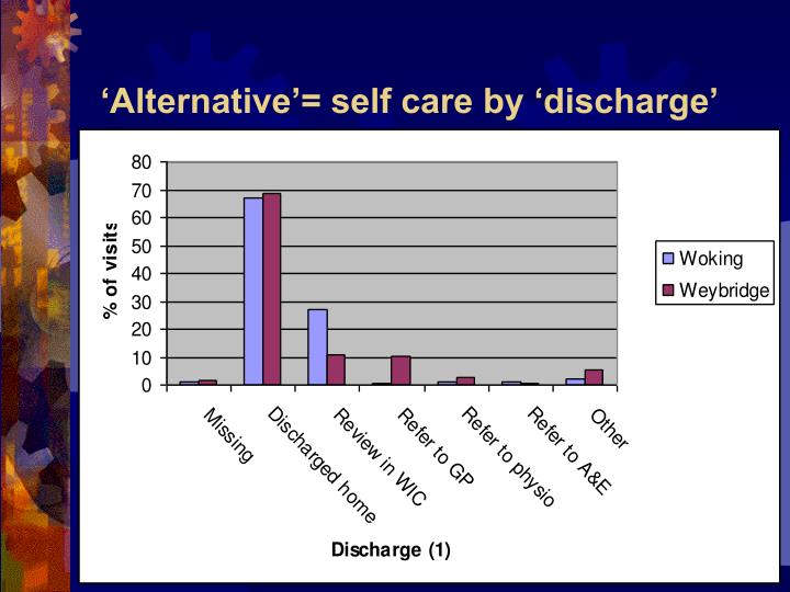 'Alternative'= self care by 'discharge'