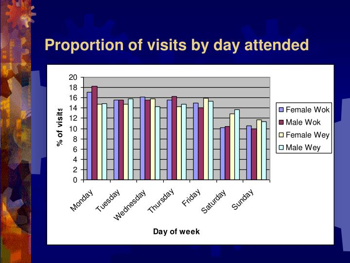 Proportion of visits by day attended
