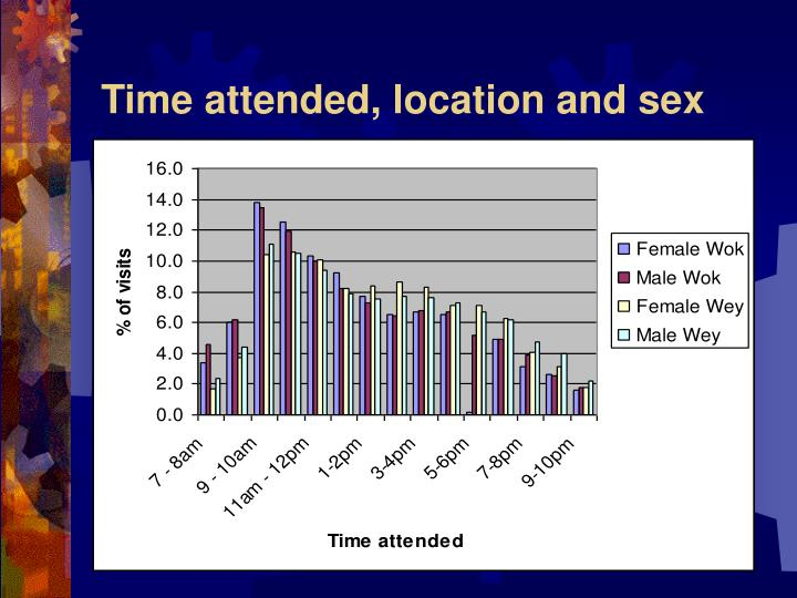 Time attended, location and sex