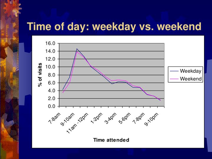 Time of day: weekday vs. weekend
