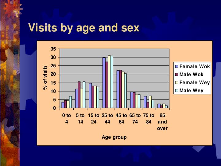 Visits by age and sex