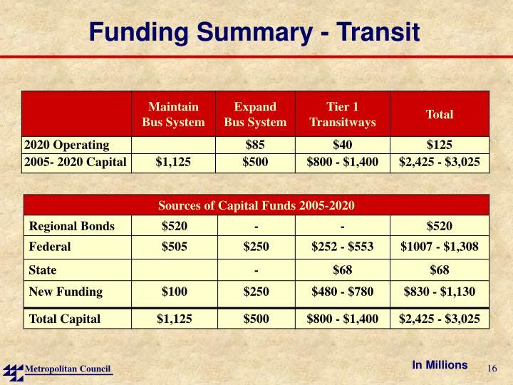 Funding Summary - Transit