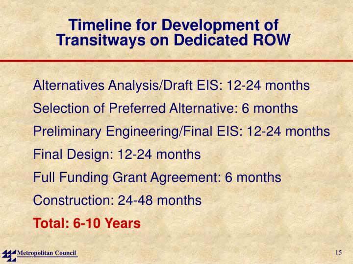 Timeline for Development of