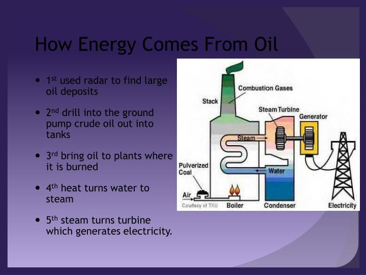 How Energy Comes From Oil