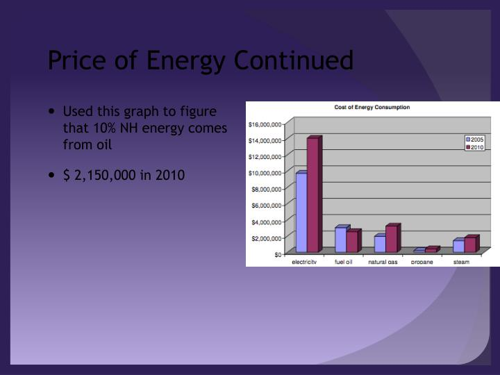 Price of Energy Continued