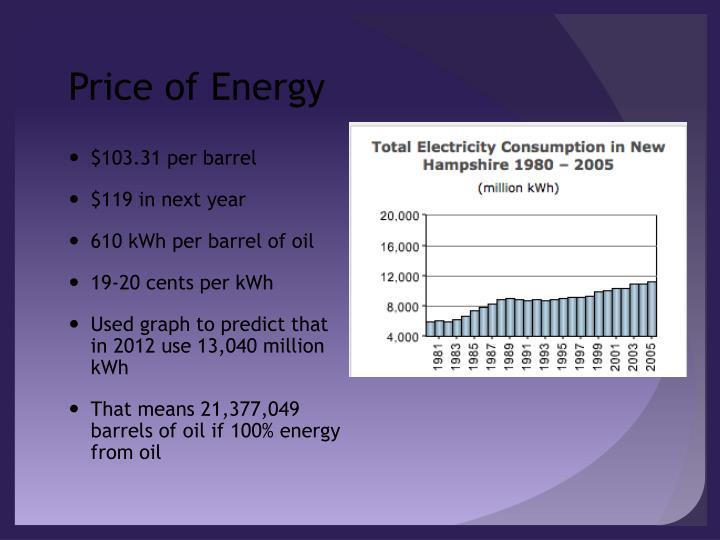 Price of Energy