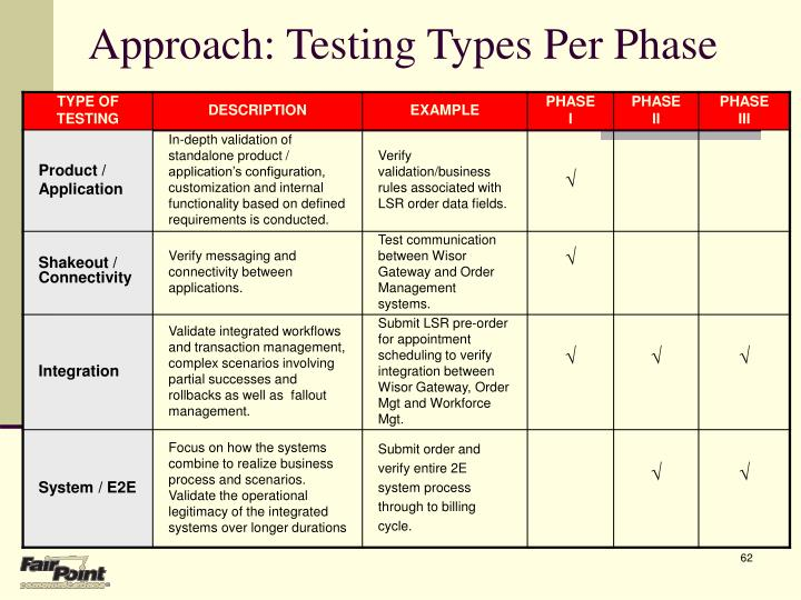Approach: Testing Types Per Phase