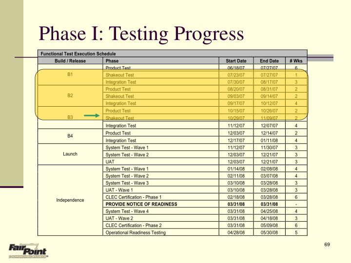 Phase I: Testing Progress