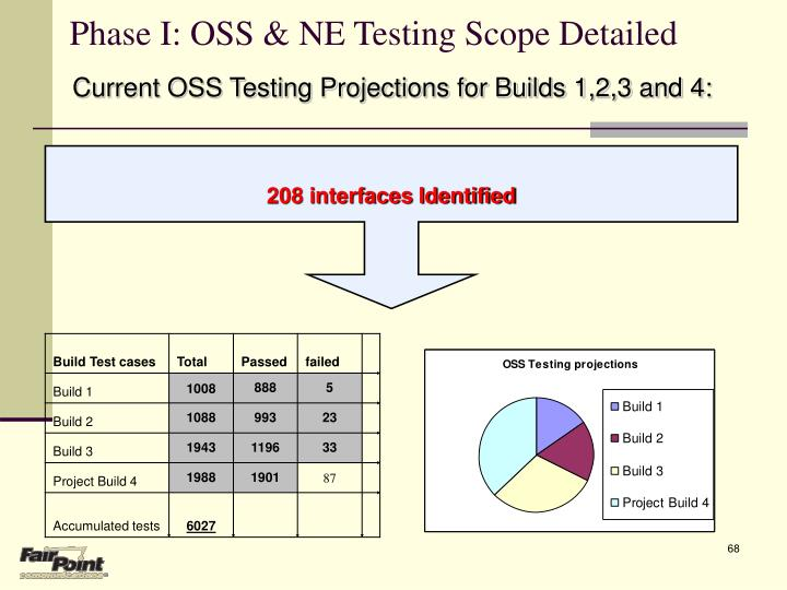 Phase I: OSS & NE Testing Scope Detailed