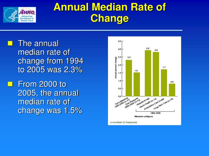 Annual median rate of change