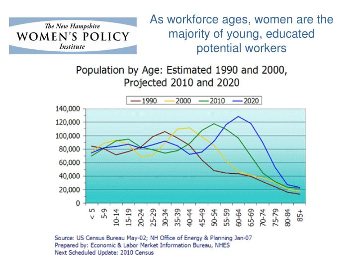 As workforce ages, women are the majority of young, educated potential workers