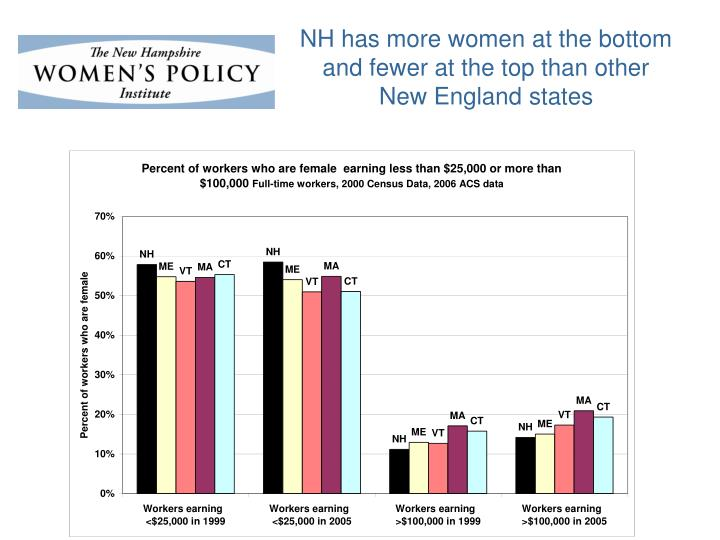 NH has more women at the bottom and fewer at the top than other New England states