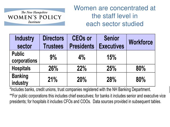 Women are concentrated at the staff level in