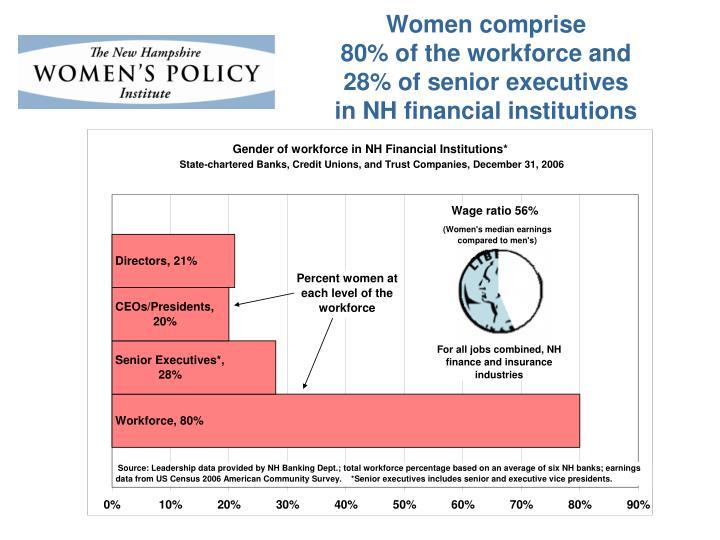 Women comprise