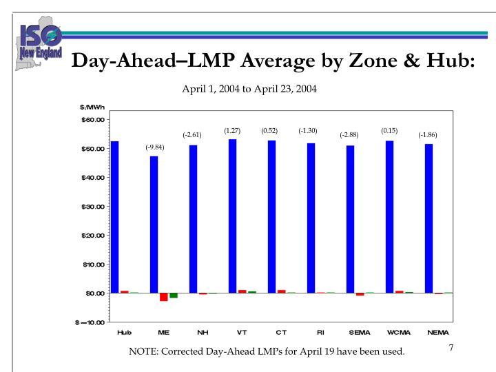Day-Ahead–LMP Average by Zone & Hub: