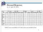 demand response as of april 30 20041