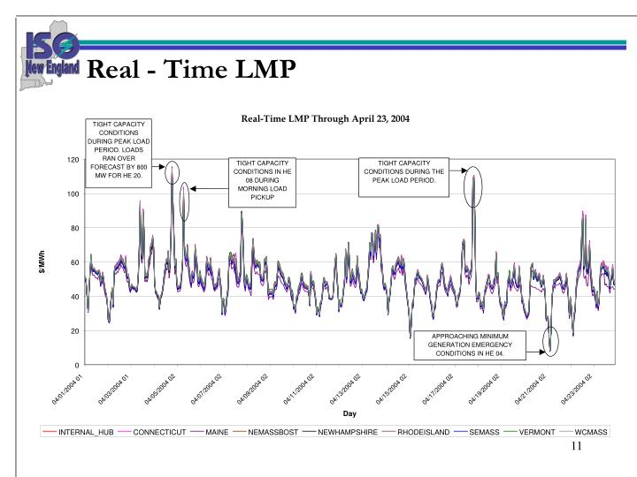 Real - Time LMP