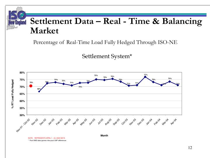 Settlement Data – Real - Time & Balancing Market