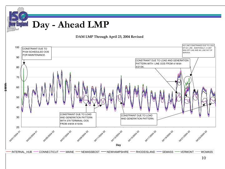 Day - Ahead LMP