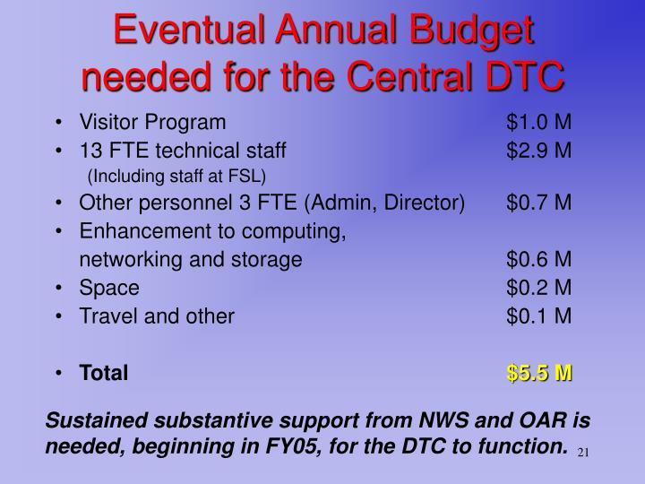 Eventual Annual Budget