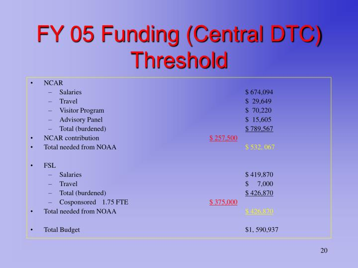 FY 05 Funding (Central DTC)
