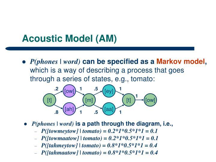 Acoustic Model (AM)