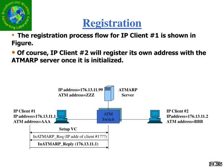 IP address=176.13.11.99 ATM address=ZZZ