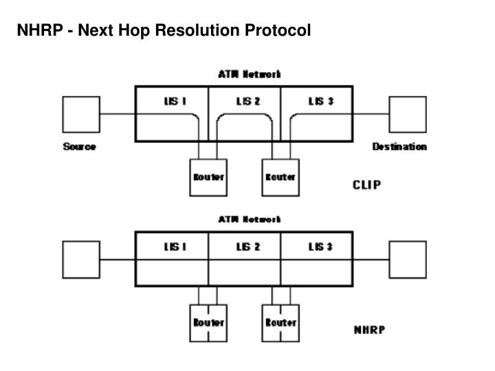 NHRP - Next Hop Resolution Protocol