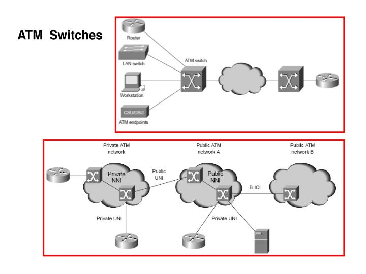 ATM  Switches