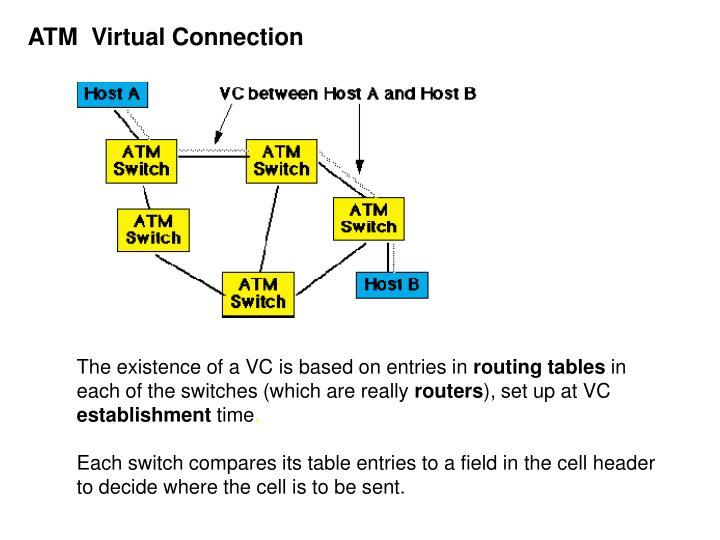 ATM  Virtual Connection