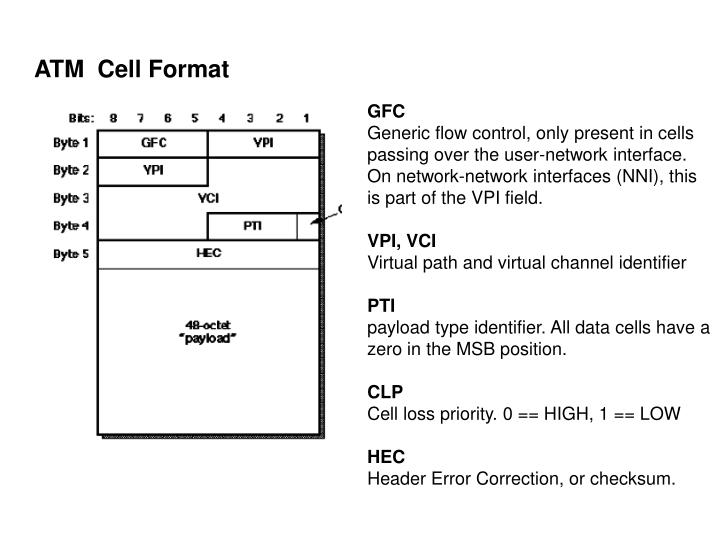 ATM  Cell Format