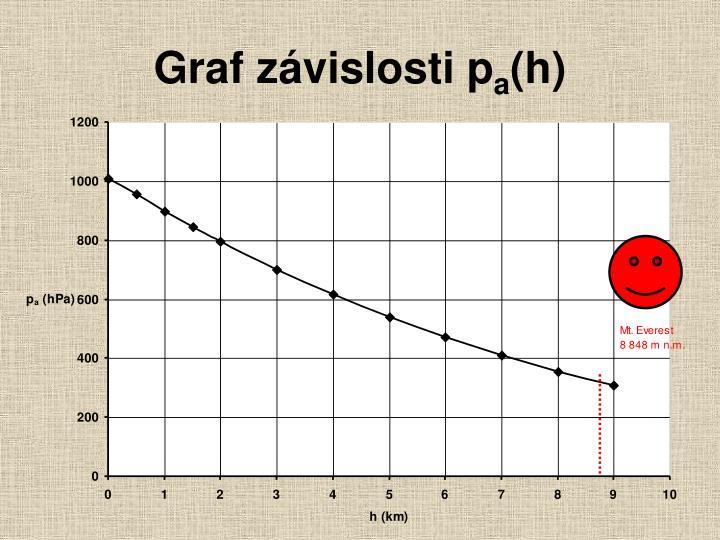 Graf závislosti p