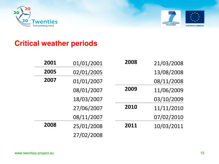 Critical weather periods