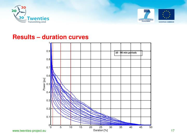 Results – duration curves