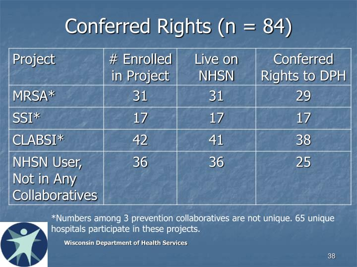 Conferred Rights (n = 84)