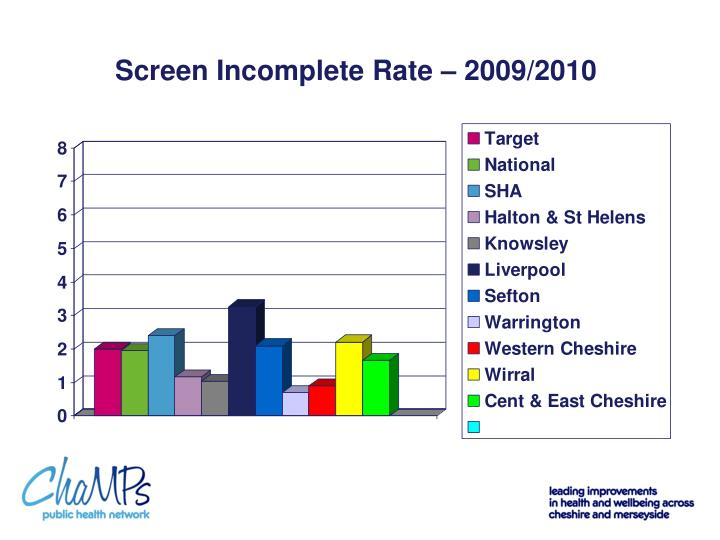 Screen Incomplete Rate – 2009/2010