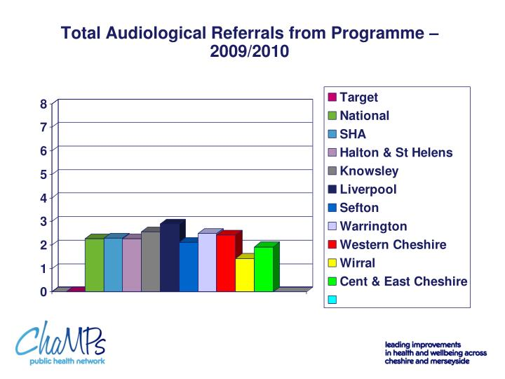 Total Audiological Referrals from Programme – 2009/2010