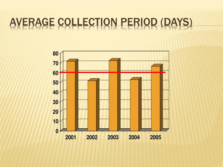 Average Collection Period (days)
