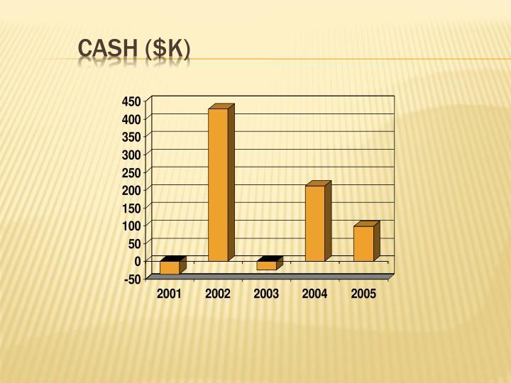 Cash ($K)