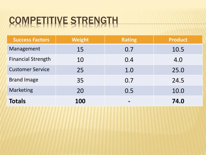 Competitive Strength