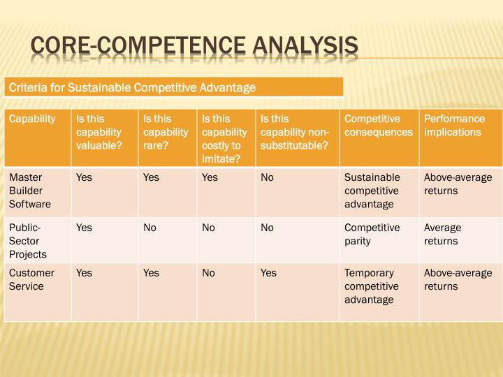 Core-Competence Analysis