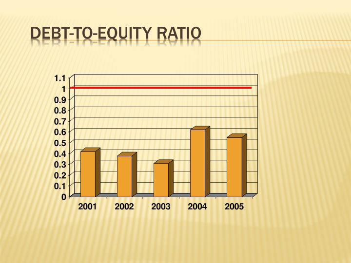 Debt-to-Equity Ratio