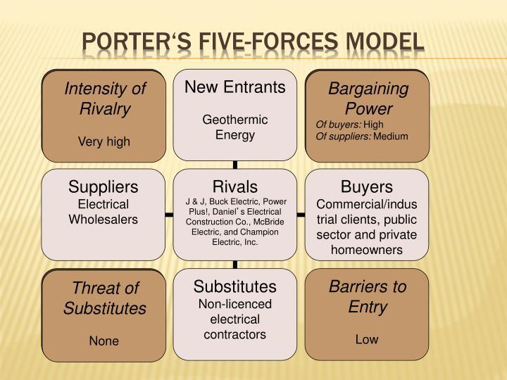 Porter's Five-Forces Model