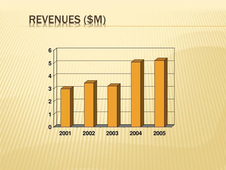Revenues ($M)