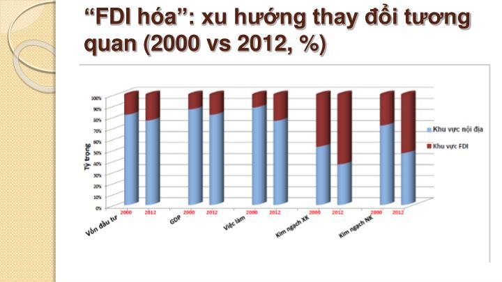"""""""FDI hóa"""": xu hướng thay đổi tương quan (2000 vs 2012, %)"""