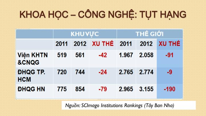 Nguồn: SCImago Institutions Rankings (Tây Ban Nha)