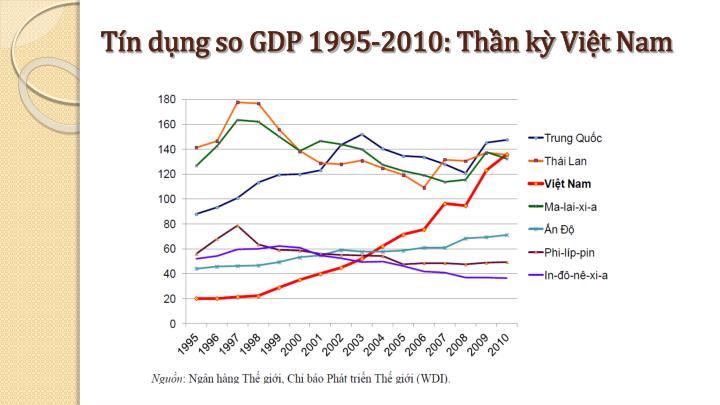 Tín dụng so GDP 1995-2010: Thần kỳ Việt Nam